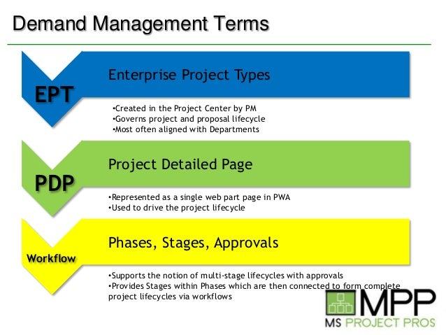 Project Server 2010 Demand Management Overview