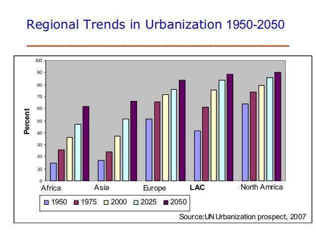 Urbanization Trends in Pakistan Trends in Urbanization