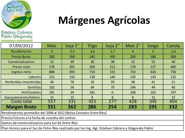 Márgenes Agrícolas     07/09/2012               Maiz        Soja 1°       Trigo       Soja 2°      Maiz 2°        Sorgo   ...