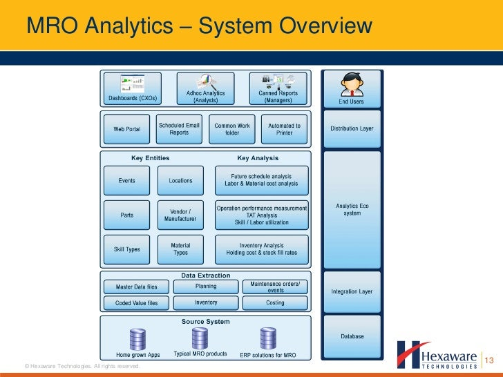 Business Analytics For The Airline Mro Industry An