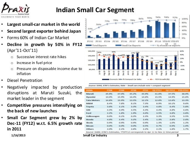 small car market There was once a time when american car buyers wouldn't accept anything smaller than a compact in the driveway, but changing values and rising fuel prices have seen.