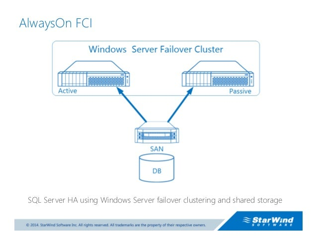 Sql Server 2014 Geo Clustering Using Starwind Virtual San