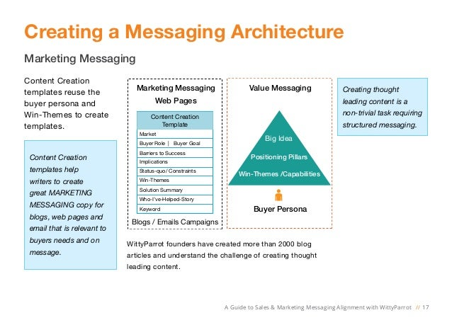 a guide to sales and marketing messaging alignment with wittyparrot. Black Bedroom Furniture Sets. Home Design Ideas