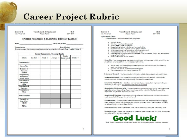 career research paper outline middle school Here is a quick list of possible research paper topics for high school and middle school  my future career research paper includes visually-appealing organizers .