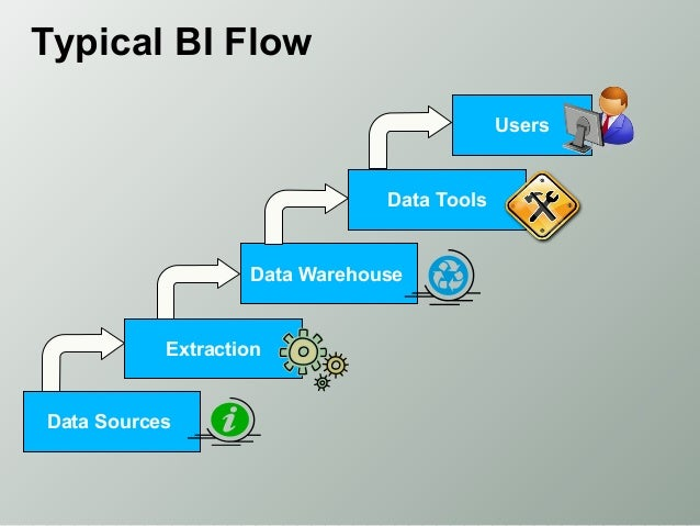 Extraction Tools in Data Warehouse Data Tools Data Warehouse