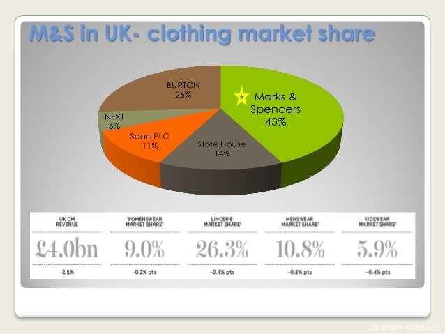 market share information on the uk clothing retail market