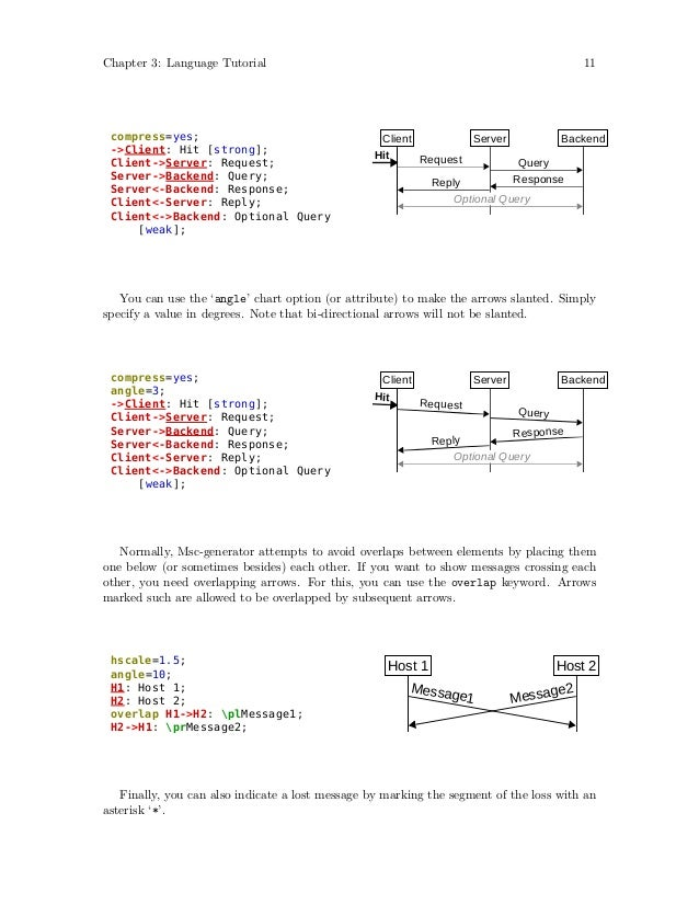 Backend Server Language Client Server Backend Hit