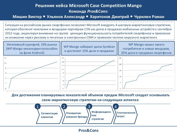 Ms case competition   best solution 2