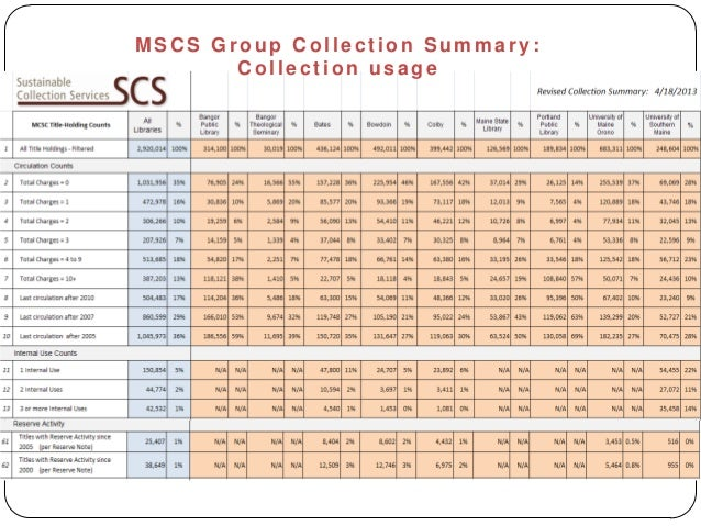 MSC S Group C ollect ion Summary:C ollect ion usage