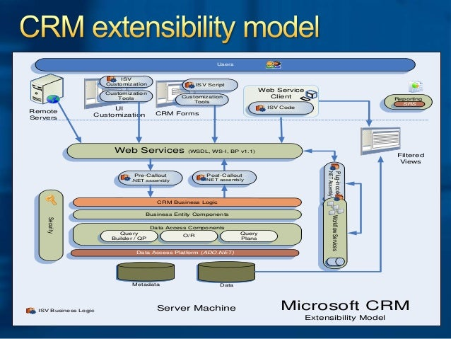 Ms Dynamics Crm As Application Development Platform
