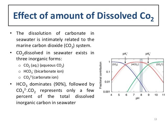 Calcite precipitation and CO2?
