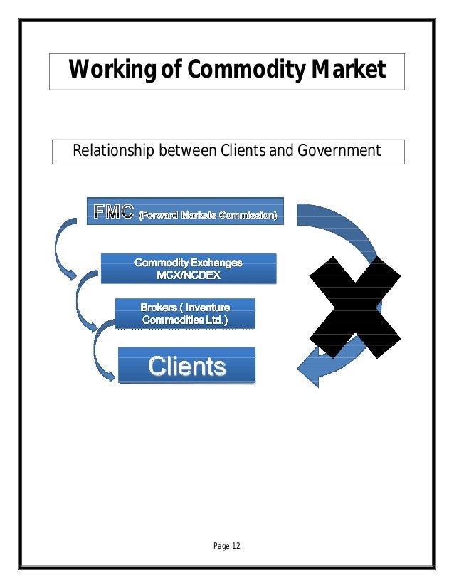 relation between commodity and market Commodity market review food and examining the dynamic relation between spot making planning very difficult for all market participants in general.