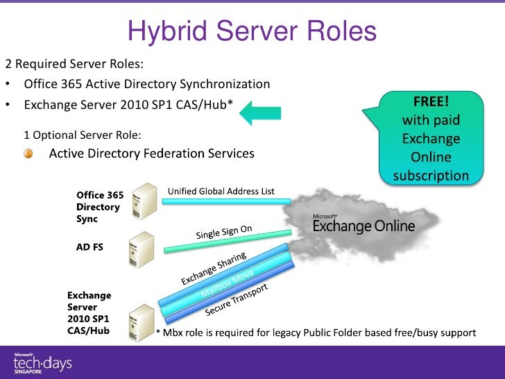 ... TechDays 2011 - Microsoft Exchange Server and Office 365 Hybrid De