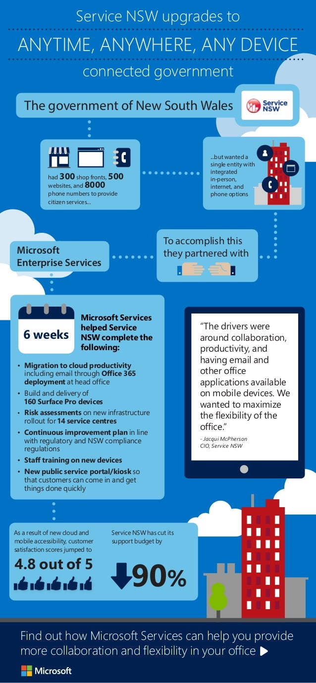 • Migration to cloud productivity including email through Office 365 deployment at head office • Build and delivery of 160...