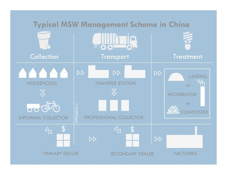 Typical MSW Management Scheme in China    Collection                           Transport               Treatment          ...