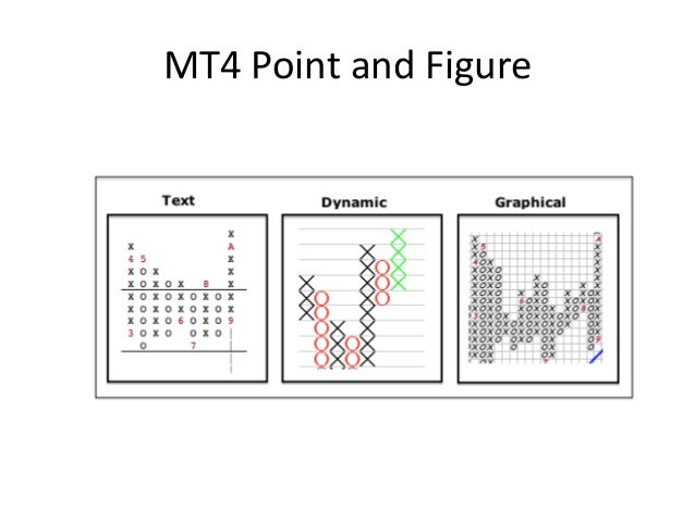 Point and figure charting for mt4 forex