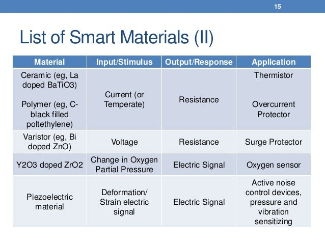 4d Printing With Smart Materials