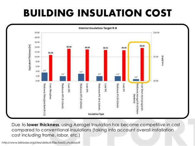 Image Result For Insulation Cost Per Sq Ft