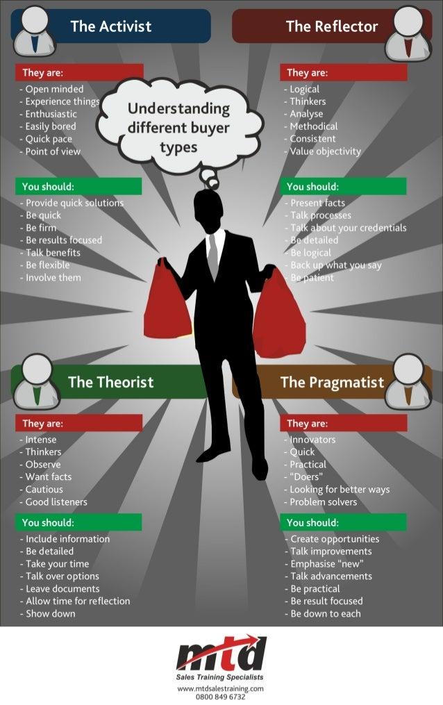 Understand Different Buyer Types
