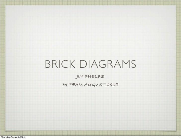 BRICK DIAGRAMS                                JIM PHELPS                            M-TEAM AUGUST 2008     Thursday,August...
