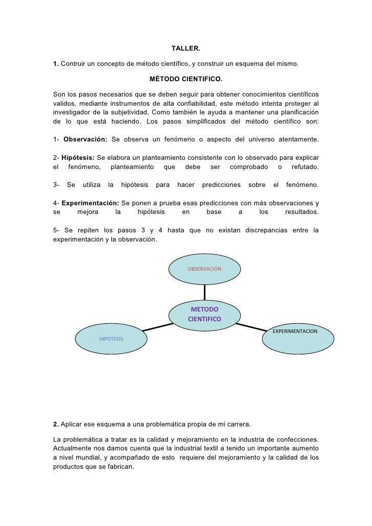 TALLER.  1. Contruir un concepto de método científico, y construir un esquema del mismo.                                  ...