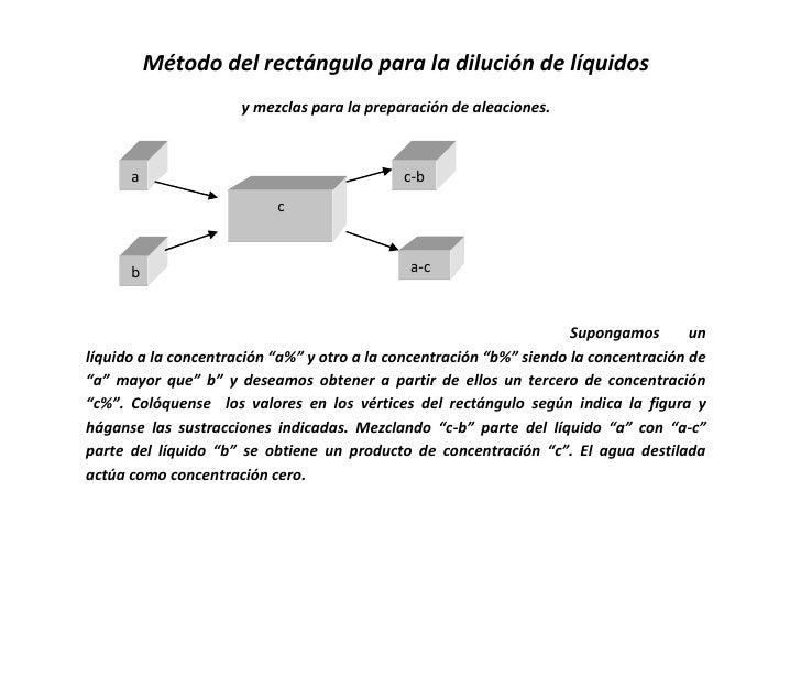 Método del rectángulo para la dilución de líquidos                       y mezclas para la preparación de aleaciones.     ...