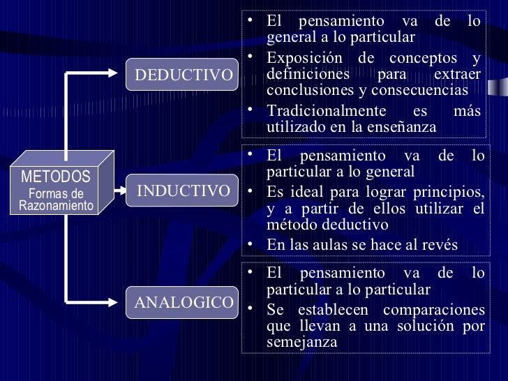 <ul><li>El pensamiento va de lo general a lo particular </li></ul><ul><li>Exposición de conceptos y definiciones para extr...