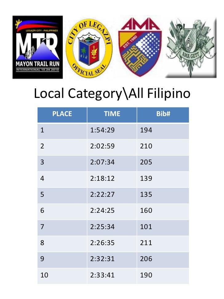 Local CategoryAll Filipino      PLACE      TIME         Bib# 1            1:54:29   194 2            2:02:59   210 3      ...