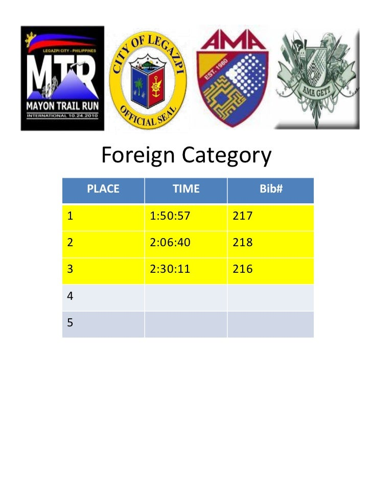 Foreign Category    PLACE      TIME         Bib#1           1:50:57   2172           2:06:40   2183           2:30:11   21...