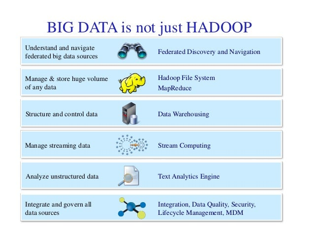 the big data challenges This is all about the big data integration and some challenges that one can face during the implementation.