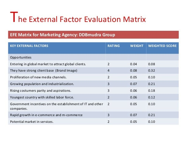 external factor evaluation matrix efem for avon products inc Stearic/oleic matrix was more efficient in environments because in these instances fitness evaluation usually insulin-like growth factor binding.