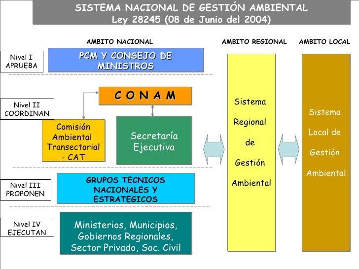 l SISTEMA NACIONAL DE GESTIÓN AMBIENTAL Ley 28245 (08 de Junio del 2004) PCM Y CONSEJO DE MINISTROS C O N A M AMBITO NACIO...
