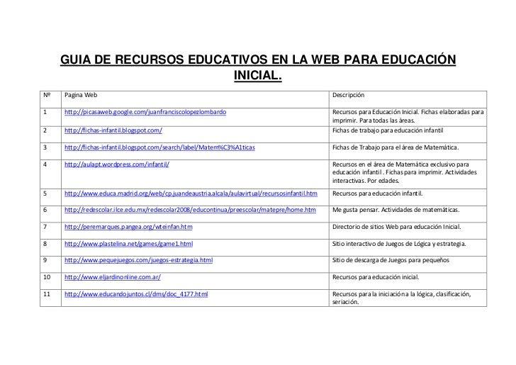 GUIA DE RECURSOS EDUCATIVOS EN LA WEB PARA EDUCACIÓN                           INICIAL.Nº   Pagina Web                    ...