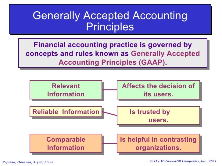 generally accepted accounting principles and collection General accepted accounting principles  has its own generally accepted accounting principles,  gaap is a collection of methods used to process,.