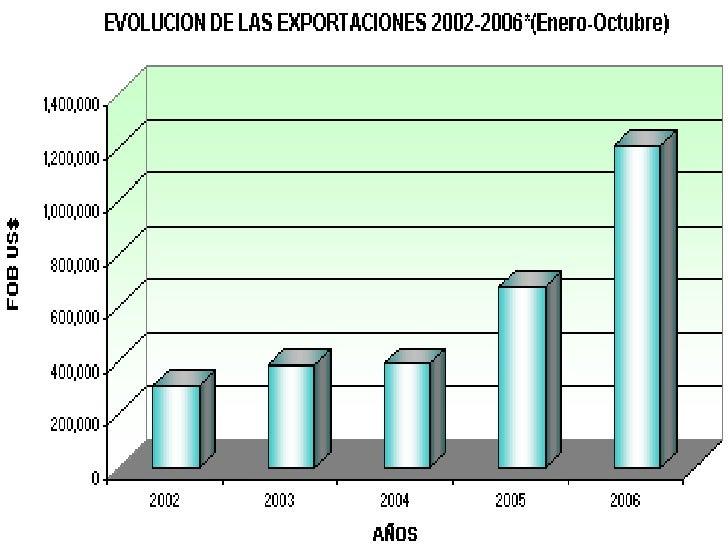 <br />                      FUENTE: ADEX DATA TRADE<br />   ELABORACION: GERENCIA DE AGROEXPORTACION<br /><br />