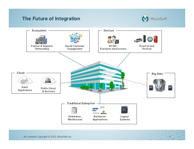 The Future of Integration!           Ecosystem                                                    Devices          Partner...