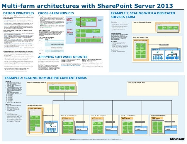 Multi-farm architectures with SharePoint Server 2013DESIGN PRINCIPLES                                                     ...
