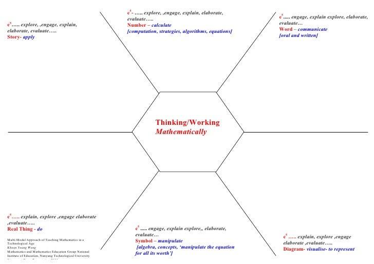 Multi Modal Think Board Placemat on Professional Teaching Portfolio