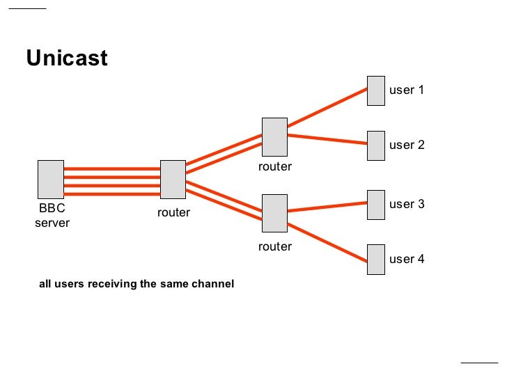 multicast vs unicast diagram