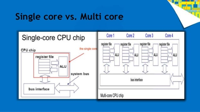 Multicore processors and its advantages Multicore