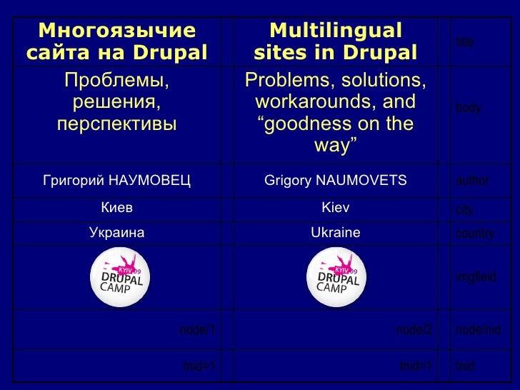 imgfield tnid tnid=1 tnid=1 node/nid node/2 node/1 country Ukraine Украина city Kiev Киев author Grigory NAUMOVETS Григори...