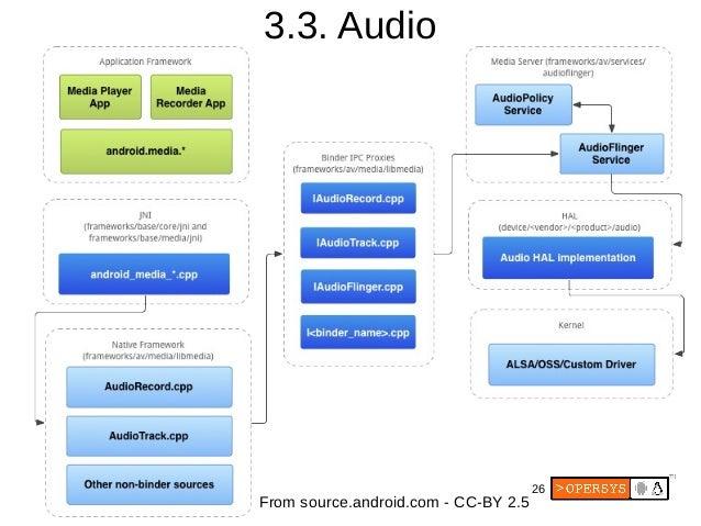 Android Audio - фото 10