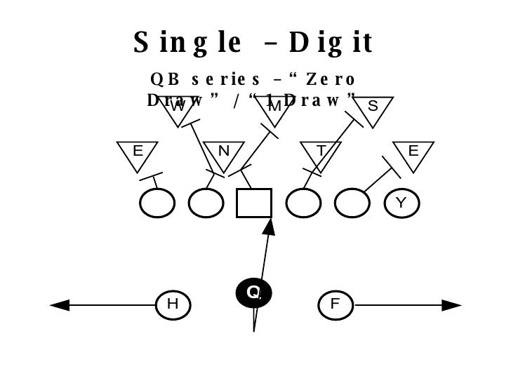 Multiple West Coast Offense Manual