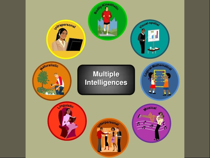 Bodily-Kinesthetic<br />Visual-spatial<br />Intrapersonal<br />Logical-Mathematical<br />Naturalistic<br />Multiple Intell...