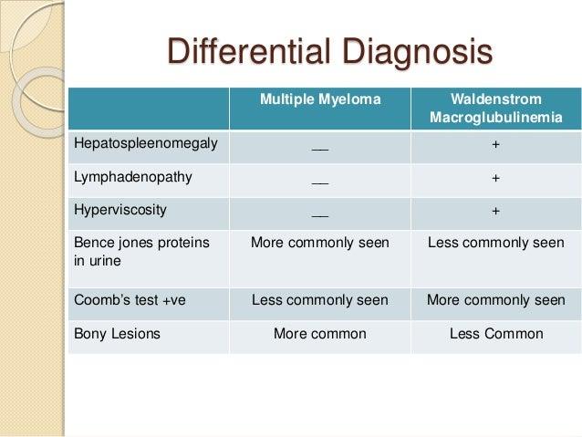 Multiple myeloma Multiple Myeloma Diagnosis