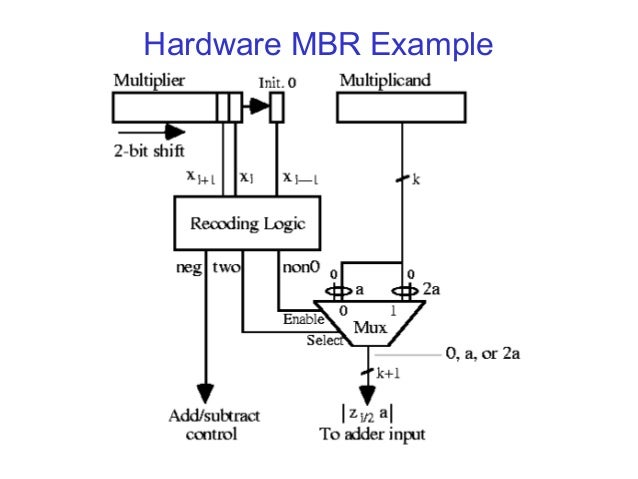 booth multiplier A design technique for faster dadda multiplier b ramkumar, v sreedeep and harish m kittur, member, ieee abstract- tin this work faster column compression.
