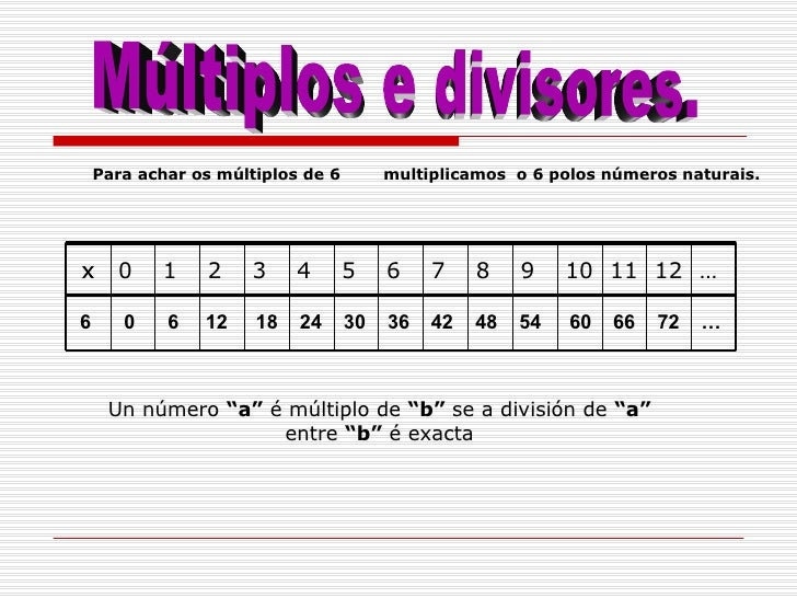 0 6 6 12 24 30 18 36 42 48 54 60 66 72 … Múltiplos e divisores. Para achar os múltiplos de 6 multiplicamos  o 6 polos núme...