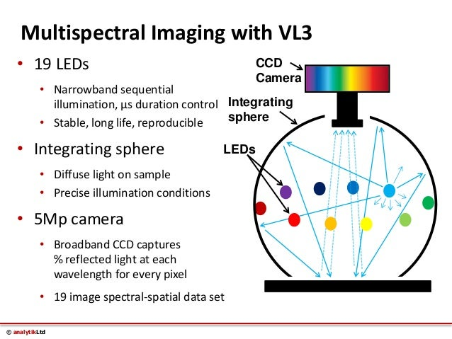 Multispectral Imaging Definition Multispectral Imaging With