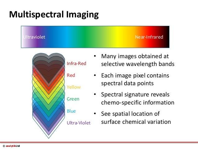 Multispectral Imaging Technology Multispectral Imaging