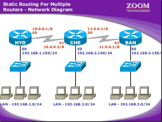Static Routing For Multiple Routers - Network Diagram  10.0.0.1/8 S0  HYD  11.0.0.1/8 S0  S1 10.0.0.2/8  E0 192.168.1.150/...